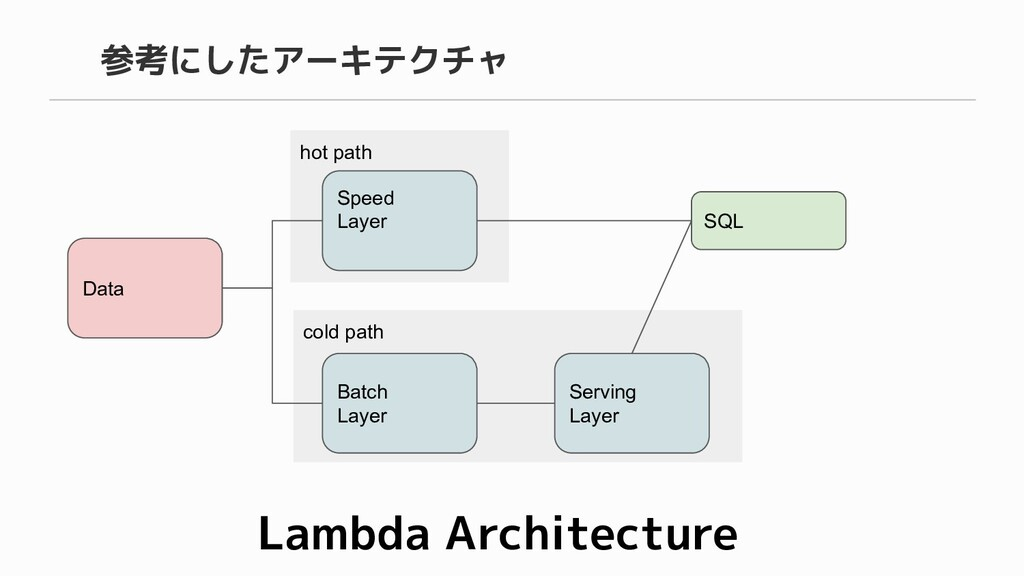 cold path hot path 参考にしたアーキテクチャ Data Speed Laye...