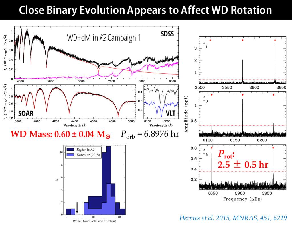 0.4 0.5 0.6 0.7 0.8 0.9 WD Mass (M⊙ ) 0 50 100 ...