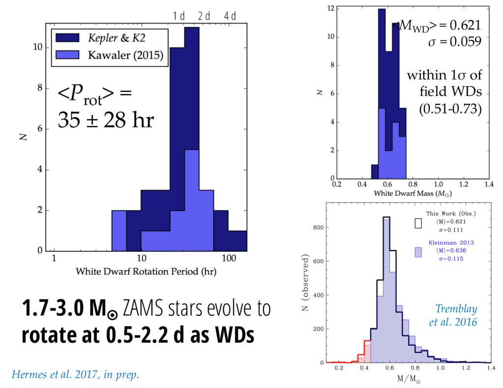 1 d 2 d 4 d 1.7-3.0 M¤ ZAMS stars evolve to rot...