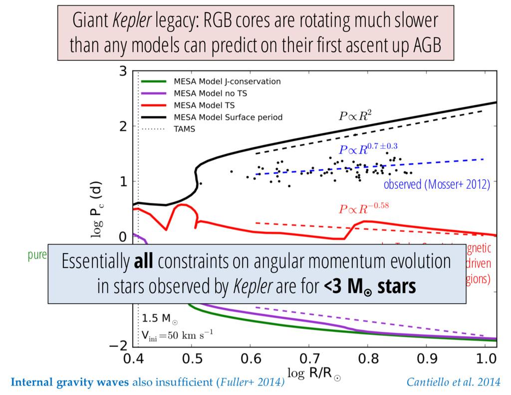 Cantiello et al. 2014 observed (Mosser+ 2012) p...