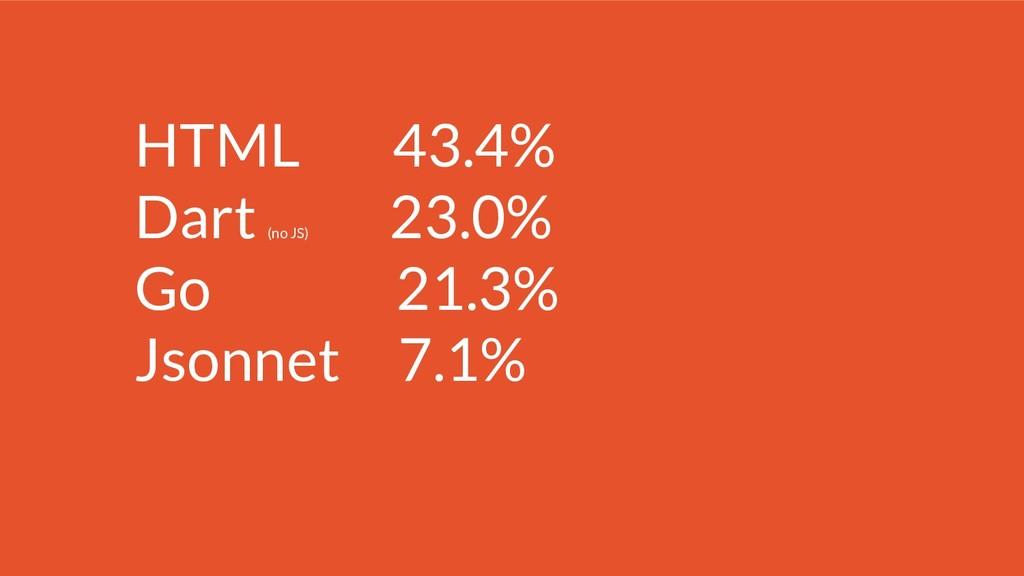 HTML 43.4% Dart (no JS) 23.0% Go 21.3% Jsonnet ...