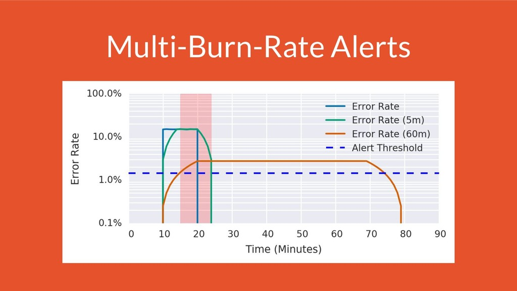 Multi-Burn-Rate Alerts