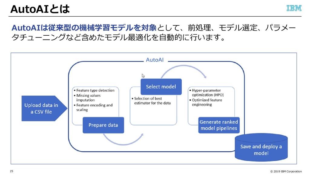 © 2019 IBM Corporation 25 AutoAIとは AutoAIは従来型の機...