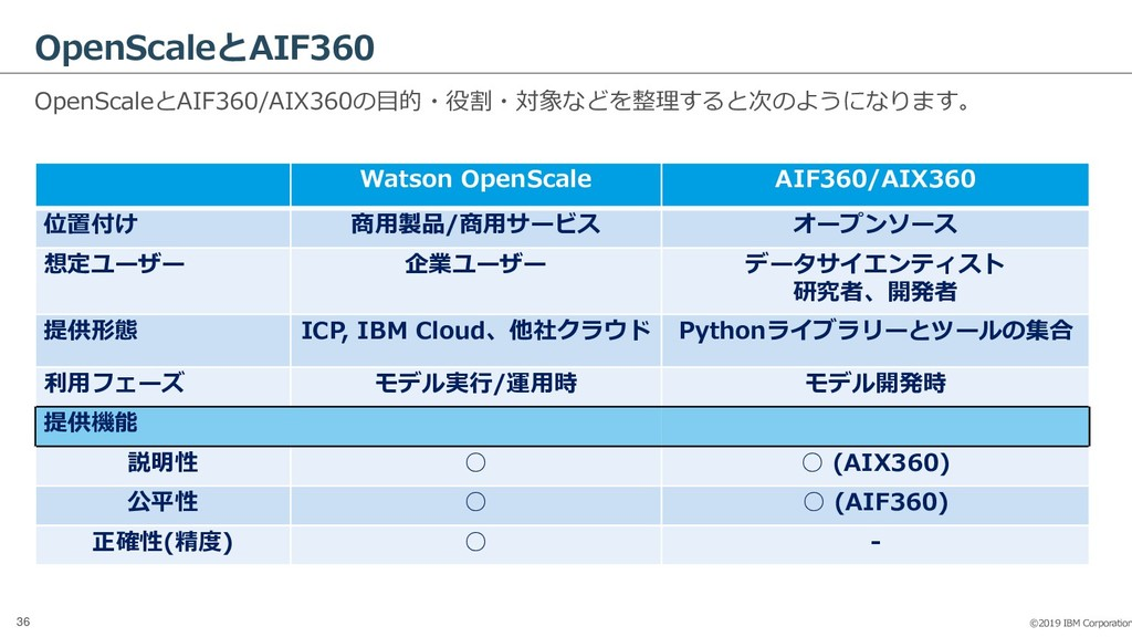 ©2019 IBM Corporation 36 OpenScaleとAIF360 OpenS...