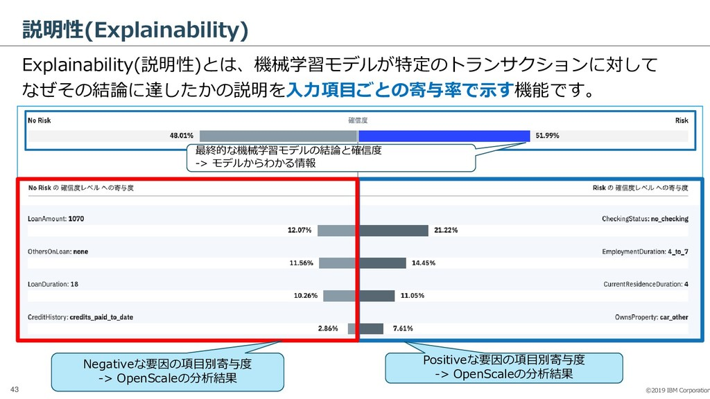 ©2019 IBM Corporation 43 説明性(Explainability) Ex...