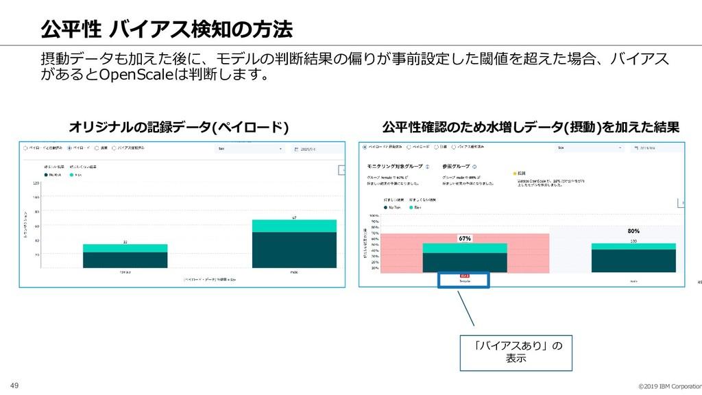 ©2019 IBM Corporation 49 49 公平性 バイアス検知の方法 摂動データ...