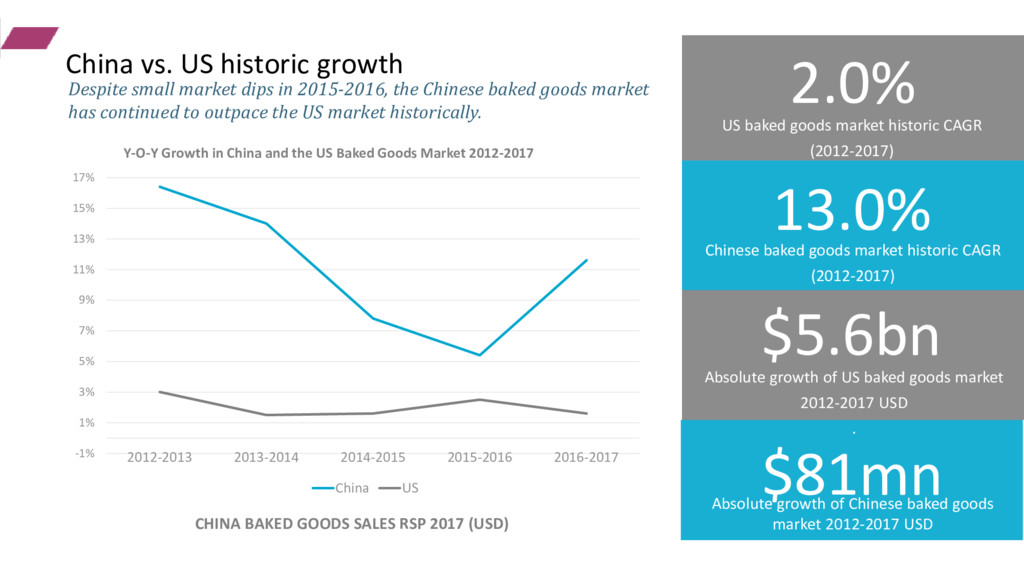 2.0% 13.0% US baked goods market historic CAGR ...