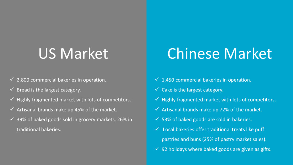 Chinese Market US Market  2,800 commercial bak...