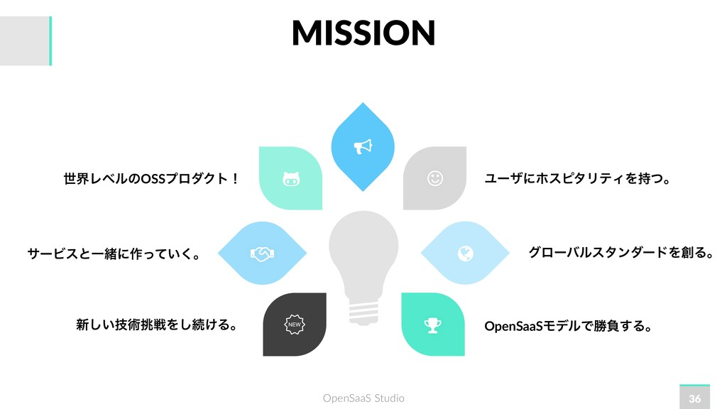 OpenSaaS Studio ϢʔβʹϗεϐλϦςΟΛͭɻ ੈքϨϕϧͷOSSϓϩμΫτʂ...