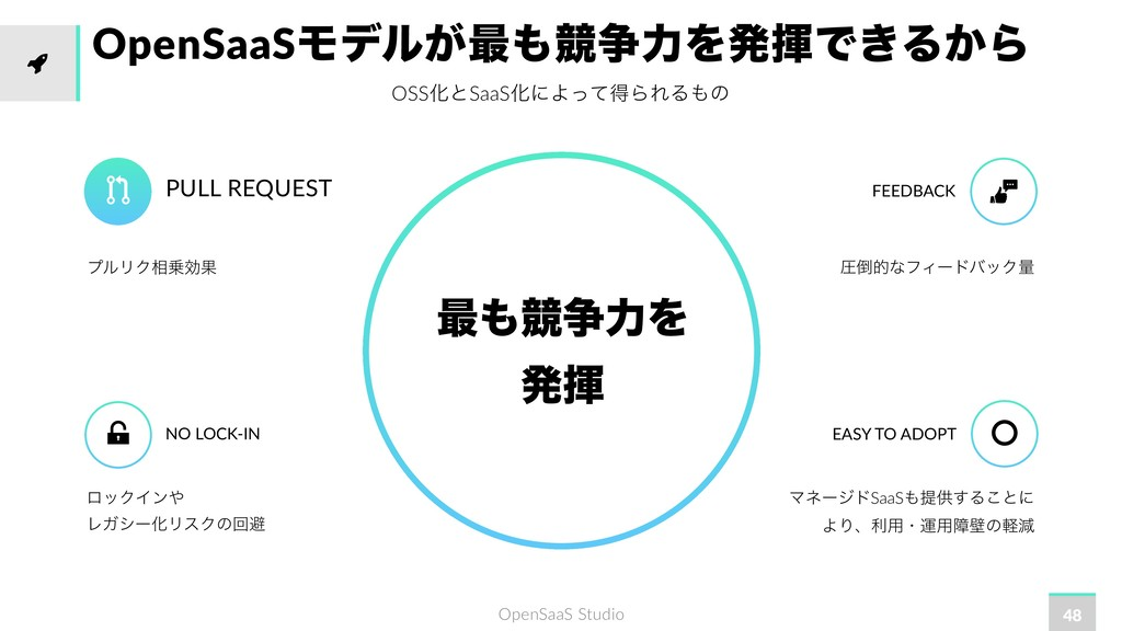 OpenSaaS Studio OpenSaaSϞσϧ͕࠷ڝ૪ྗΛൃشͰ͖Δ͔Β OSSԽͱ...