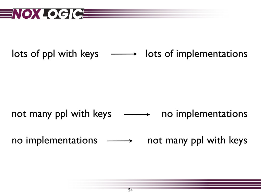 54 lots of ppl with keys lots of implementation...