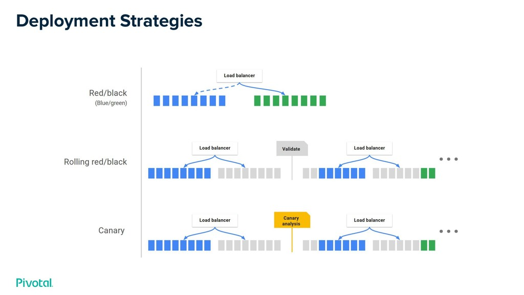 Deployment Strategies