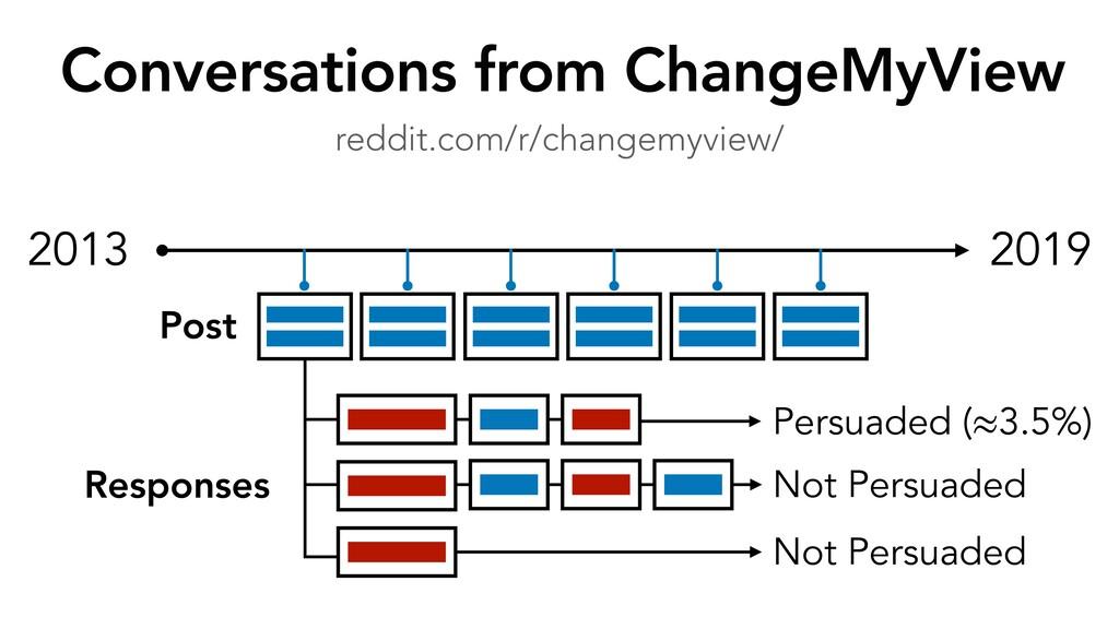 Conversations from ChangeMyView reddit.com/r/ch...
