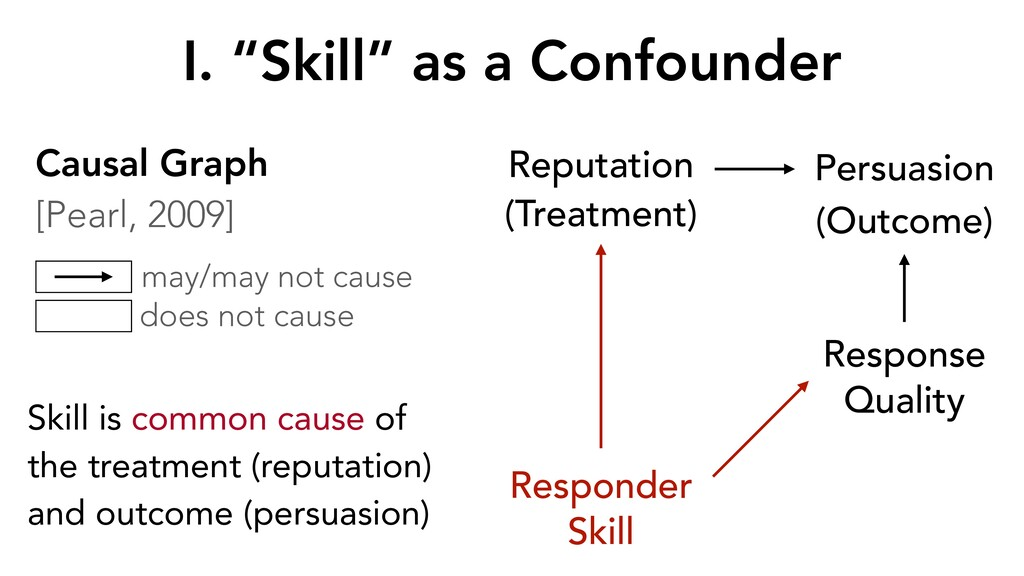 "Persuasion (Outcome) Response Quality I. ""Skill..."