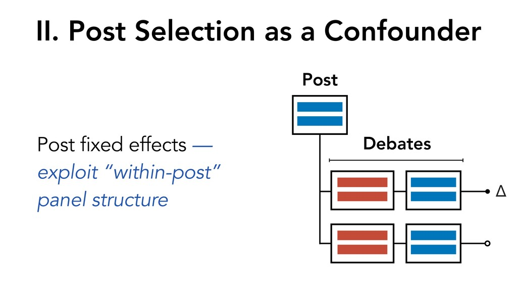 """Post fixed effects — exploit """"within-post"""" pane..."""