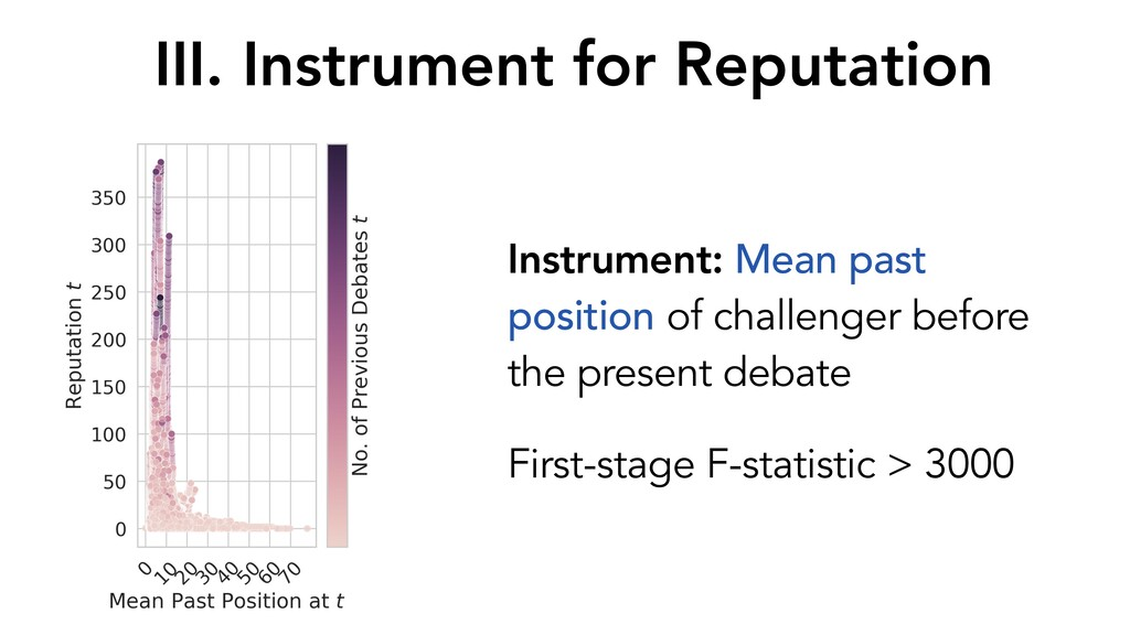 Instrument: Mean past position of challenger be...