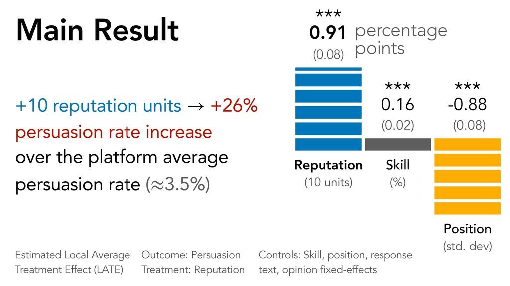 Main Result +10 reputation units +26% persuasio...