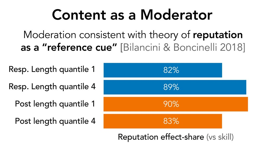 Moderation consistent with theory of reputation...