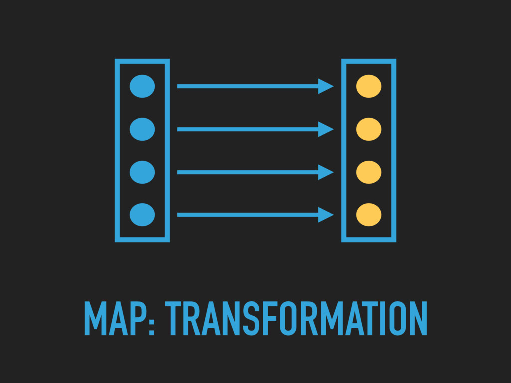 MAP: TRANSFORMATION