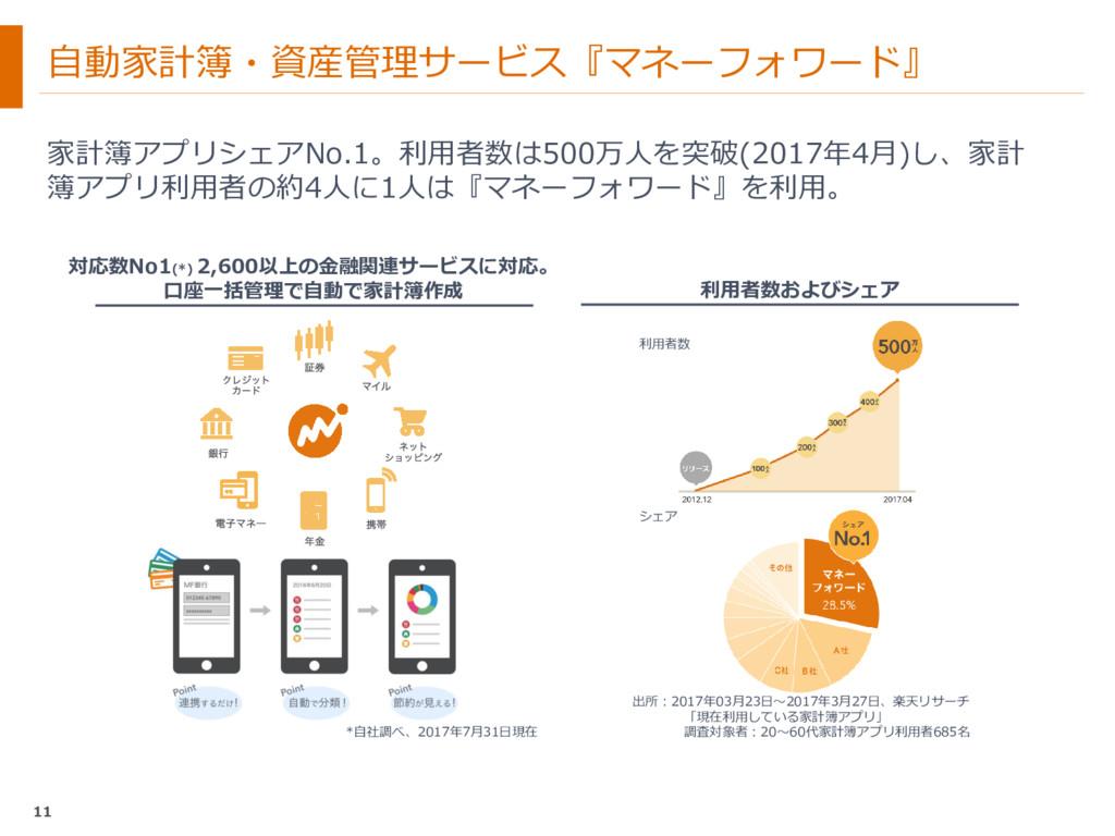 自動家計簿・資産管理サービス『マネーフォワード』 家計簿アプリシェアNo.1。利用者数は500...