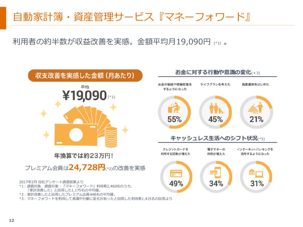 自動家計簿・資産管理サービス『マネーフォワード』 利用者の約半数が収益改善を実感。金額平均月1...