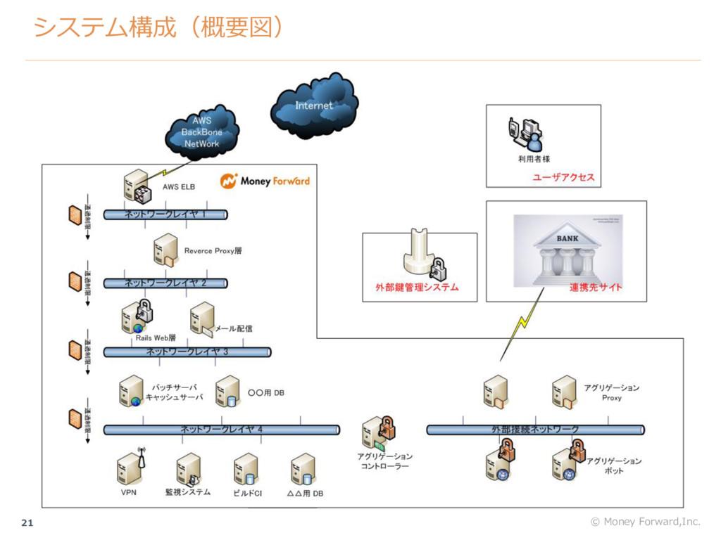システム構成(概要図) 21 © Money Forward,Inc.