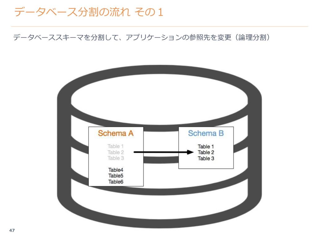 データベース分割の流れ その1 データベーススキーマを分割して、アプリケーションの参照先を変更...