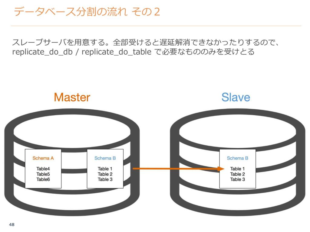 データベース分割の流れ その2 スレーブサーバを用意する。全部受けると遅延解消できなかったりす...