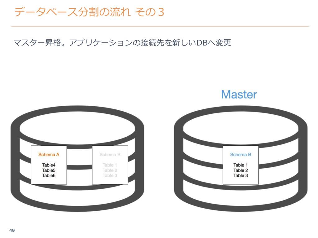 データベース分割の流れ その3 マスター昇格。アプリケーションの接続先を新しいDBへ変更 49