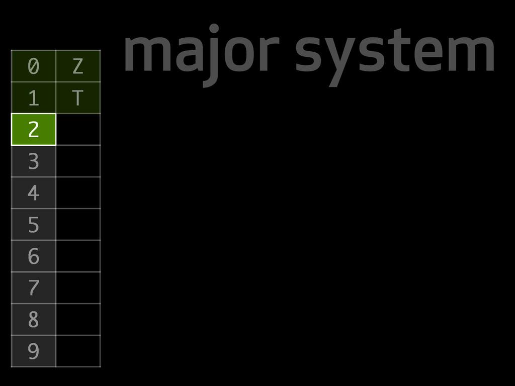 major system 0 Z 1 T 2 3 4 5 6 7 8 9