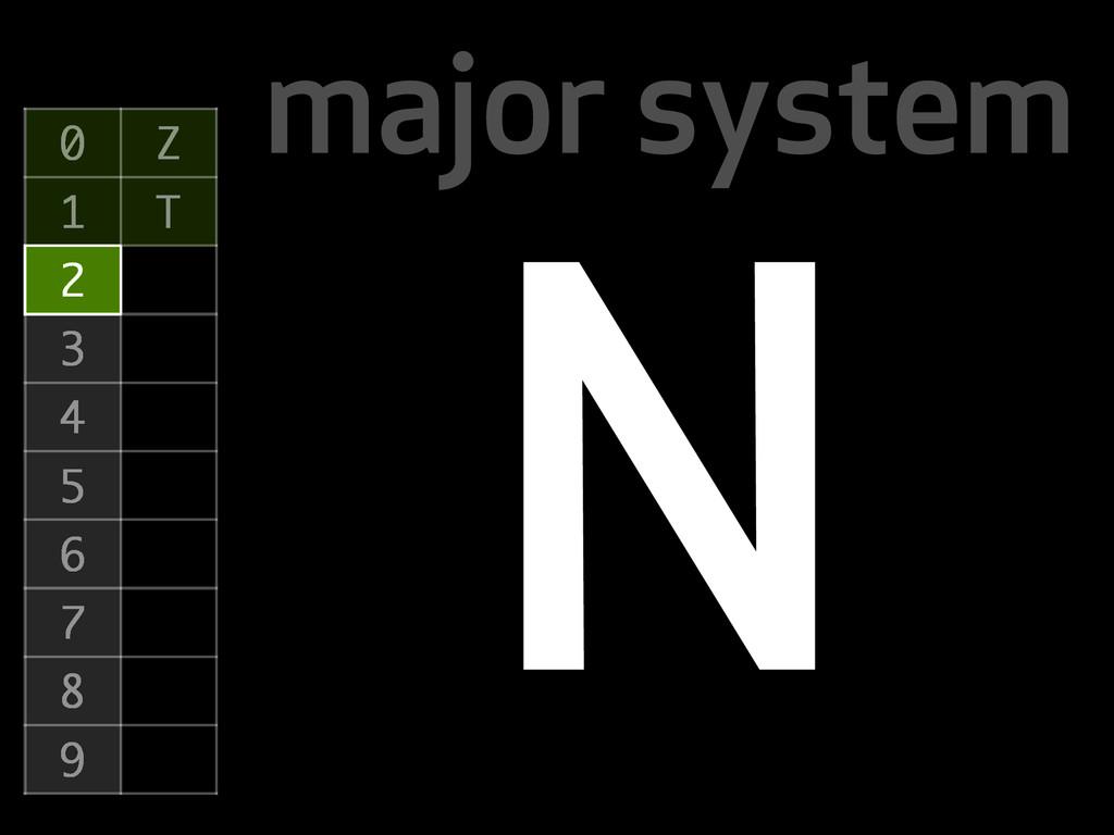 major system 0 Z 1 T 2 3 4 5 6 7 8 9 N