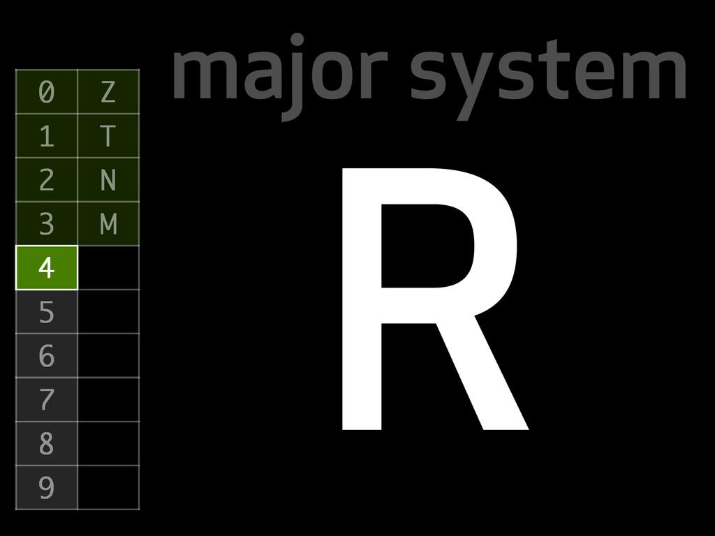 major system 0 Z 1 T 2 N 3 M 4 5 6 7 8 9 R