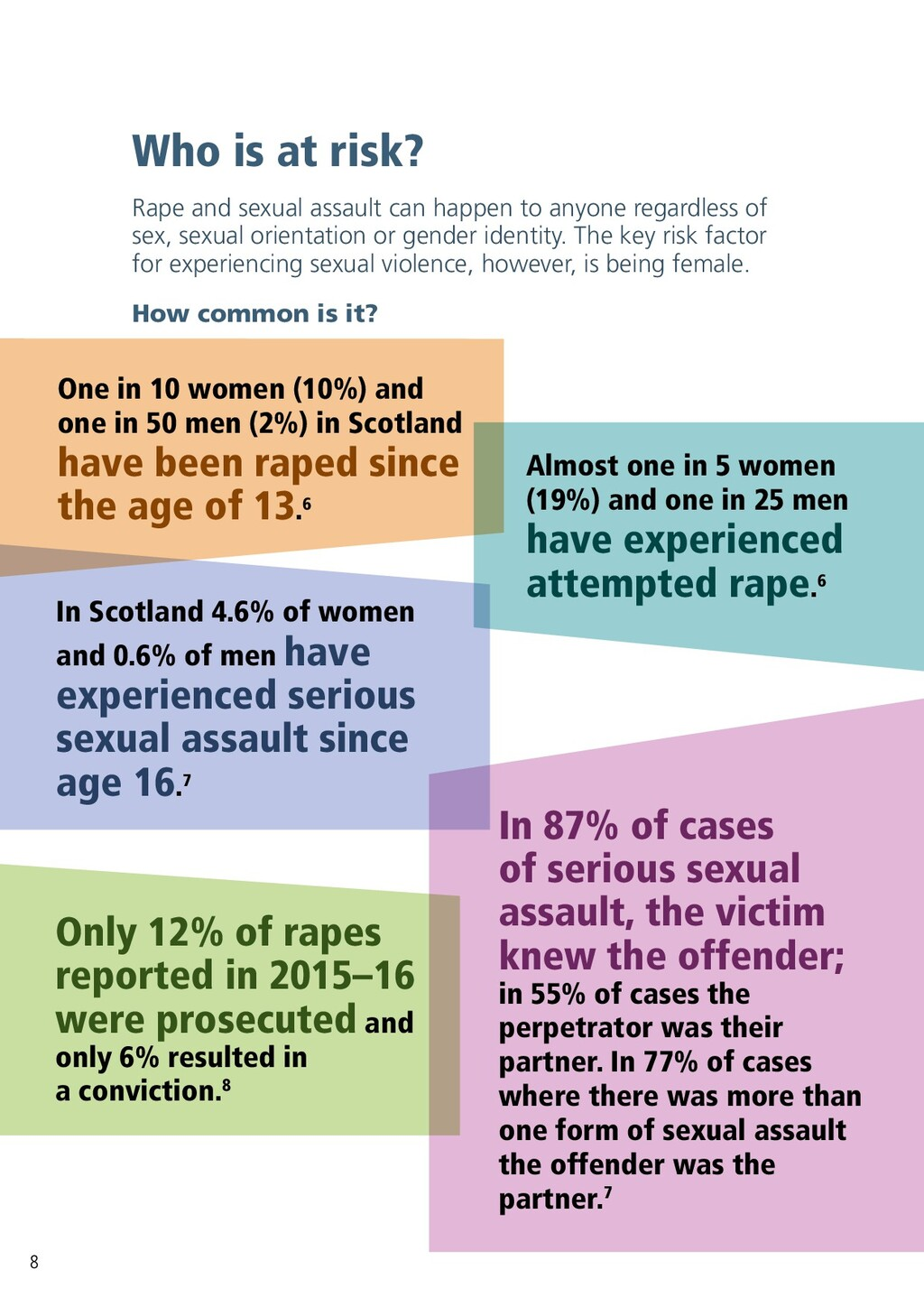 Who is at risk? Rape and sexual assault can hap...