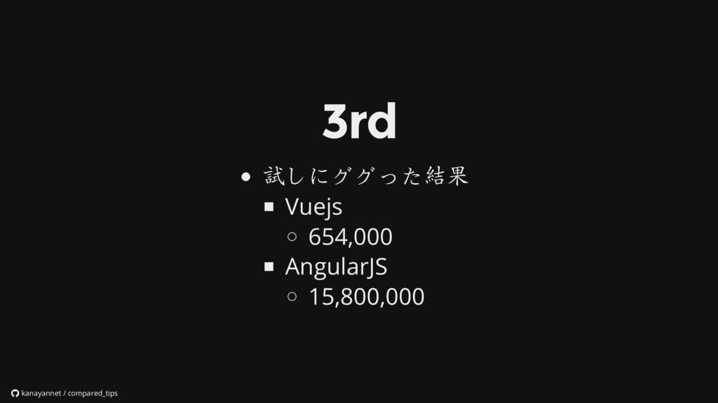 試しにググった結果 Vuejs 654,000 AngularJS 15,800,000 ka...