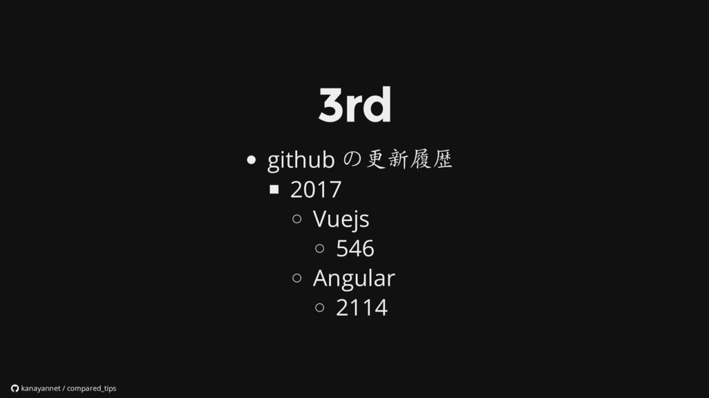 github の更新履歴 2017 Vuejs 546 Angular 2114 kanaya...