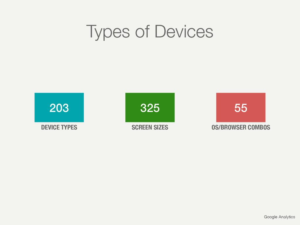 Google Analytics 203 325 55 DEVICE TYPES SCREEN...