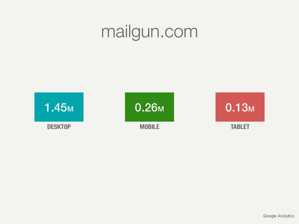 Google Analytics 1.45M 0.26M 0.13M DESKTOP MOBI...