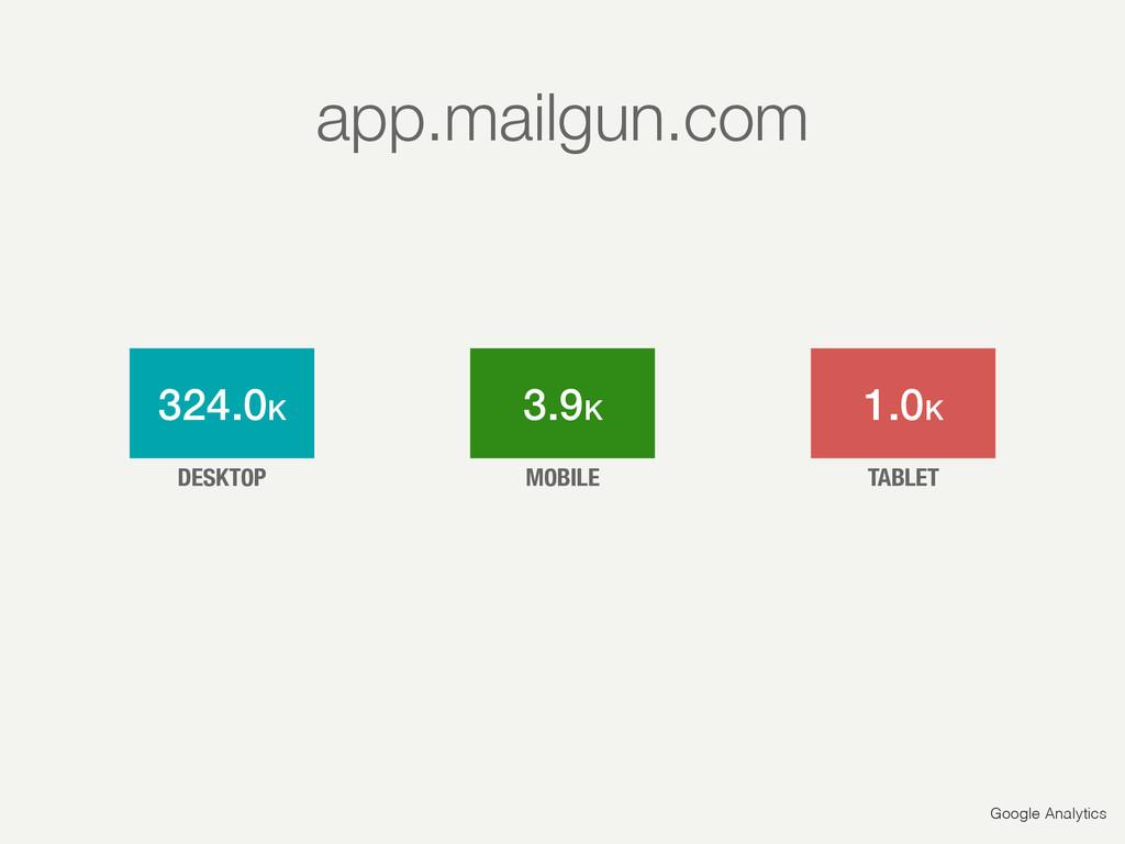 Google Analytics 324.0K 3.9K 1.0K DESKTOP MOBIL...