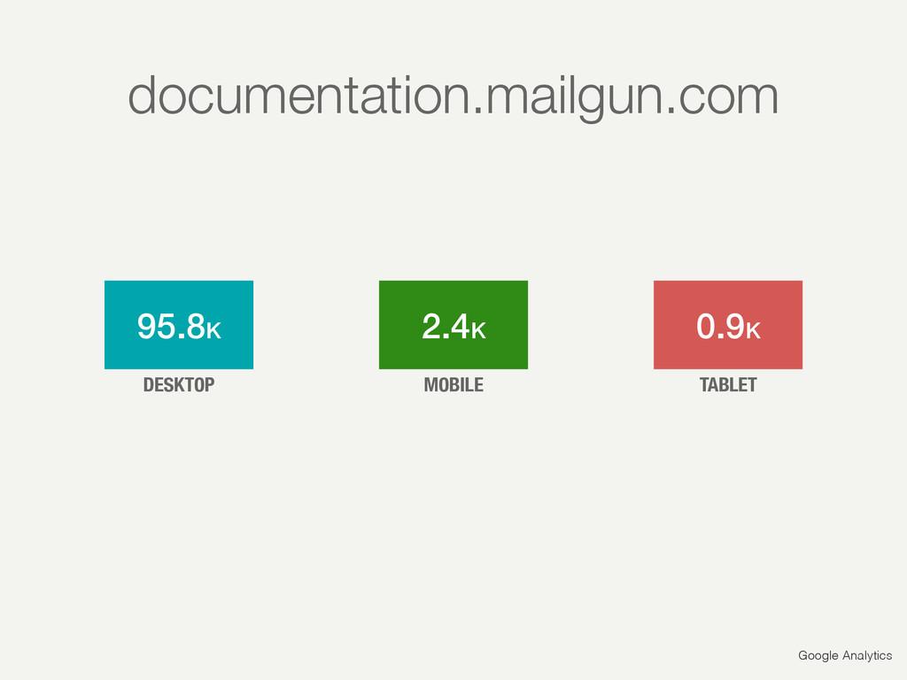 Google Analytics 95.8K 2.4K 0.9K DESKTOP MOBILE...