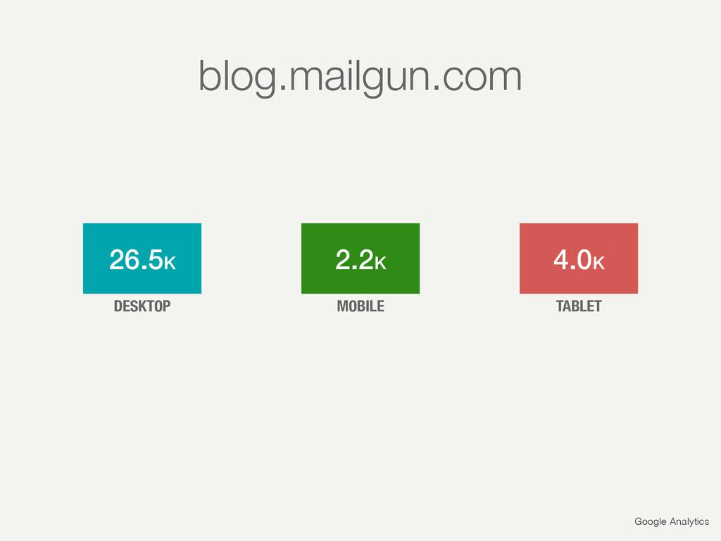 Google Analytics 26.5K 2.2K 4.0K DESKTOP MOBILE...