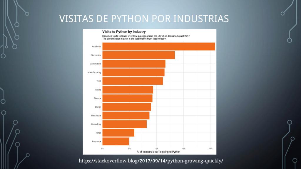 VISITAS DE PYTHON POR INDUSTRIAS https://stacko...