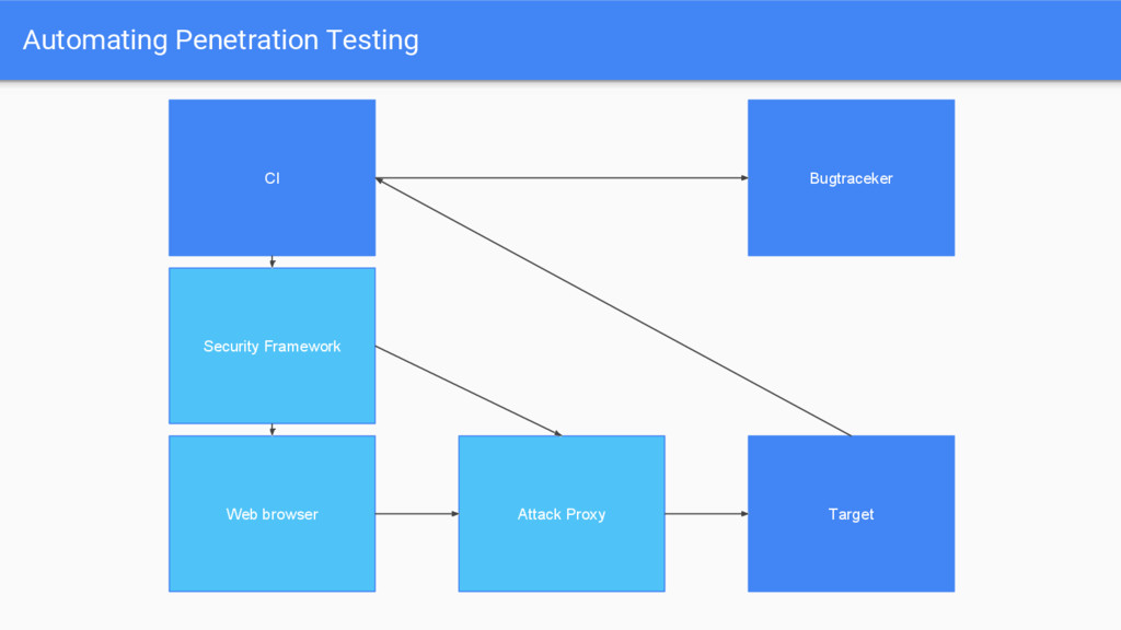 Automating Penetration Testing Web browser Atta...