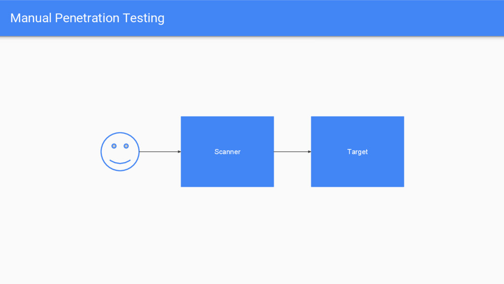 Manual Penetration Testing Scanner Target