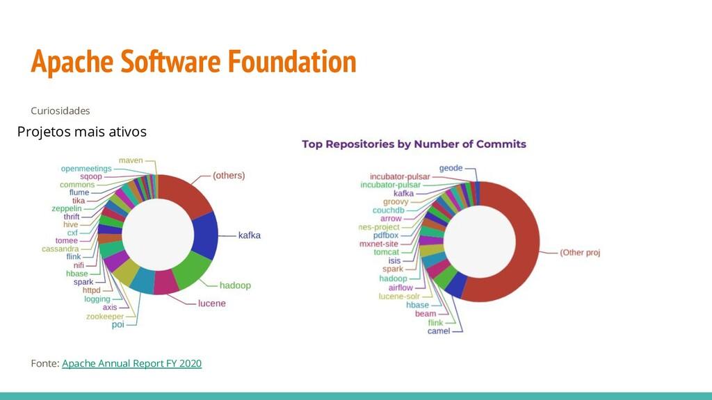 Apache Software Foundation Curiosidades Fonte: ...