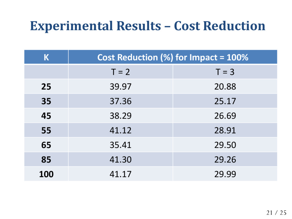 K Cost Reduction (%) for Impact = 100% T = 2 T ...