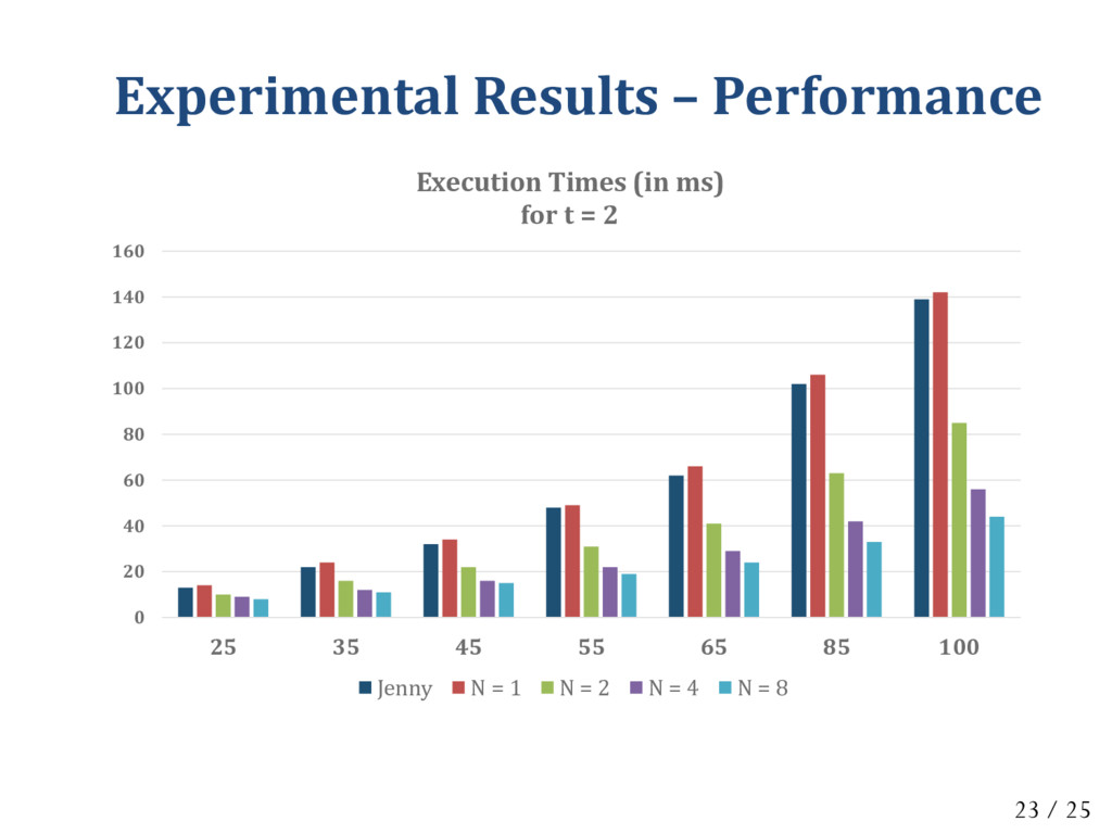 Experimental Results – Performance 0 20 40 60 8...