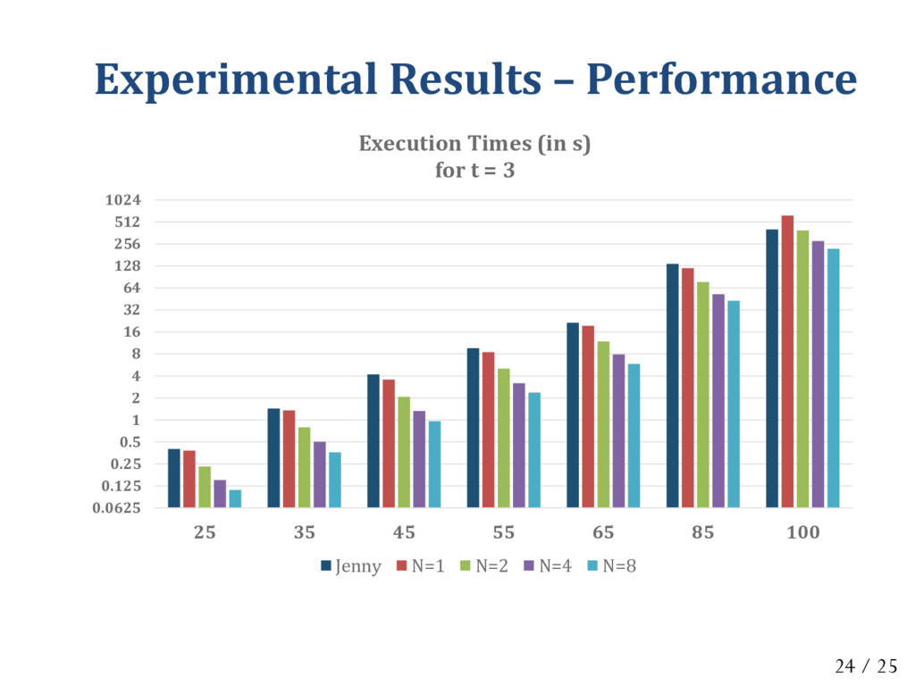 Experimental Results – Performance 0.0625 0.125...