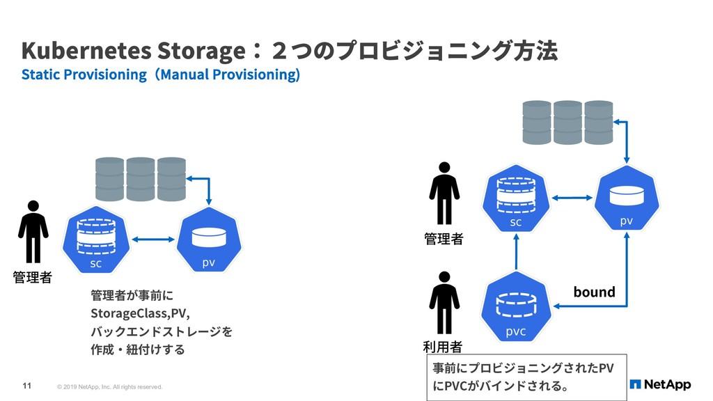 Kubernetes Storage:2つのプロビジョニング⽅法 Static Provisi...