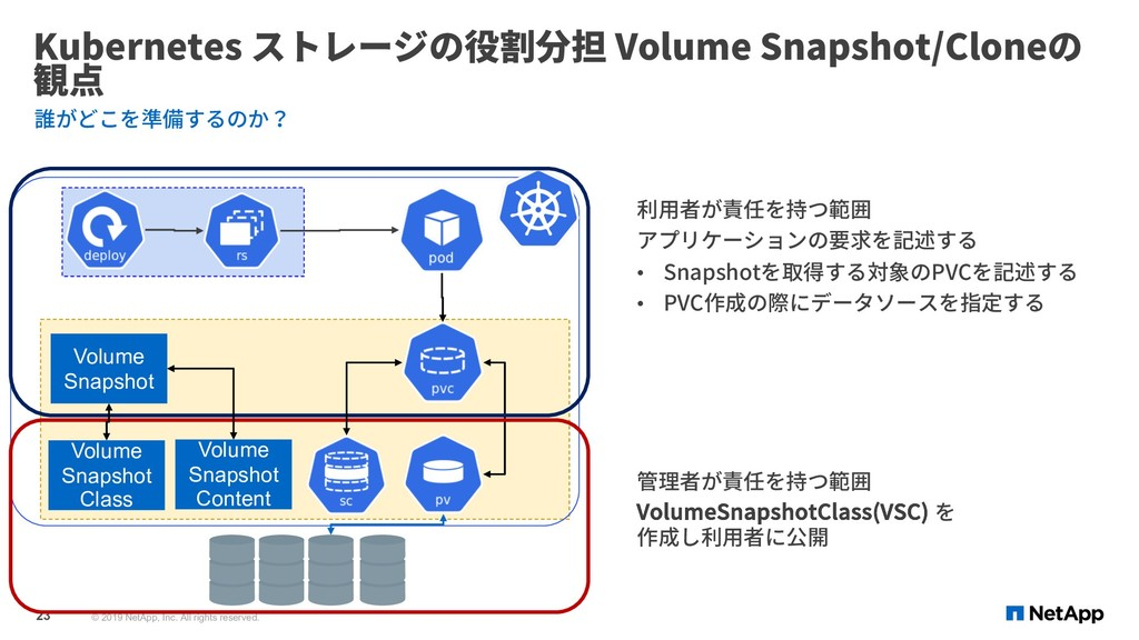 Kubernetes ストレージの役割分担 Volume Snapshot/Cloneの 観点...