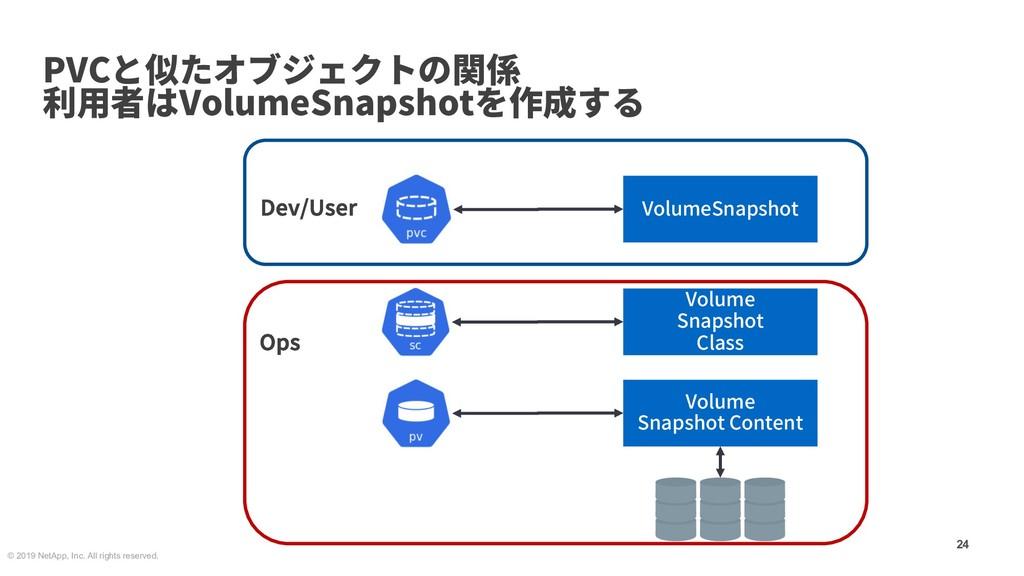 PVCと似たオブジェクトの関係 利⽤者はVolumeSnapshotを作成する 24 © 20...